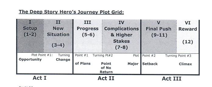 lover's journey chart 1