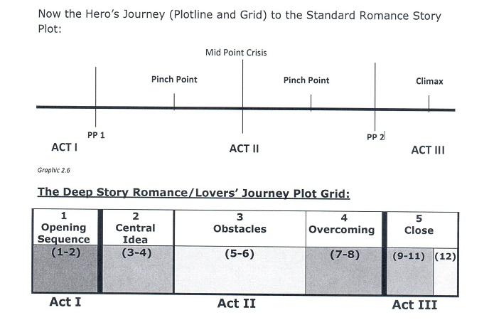 lover's journey chart 2